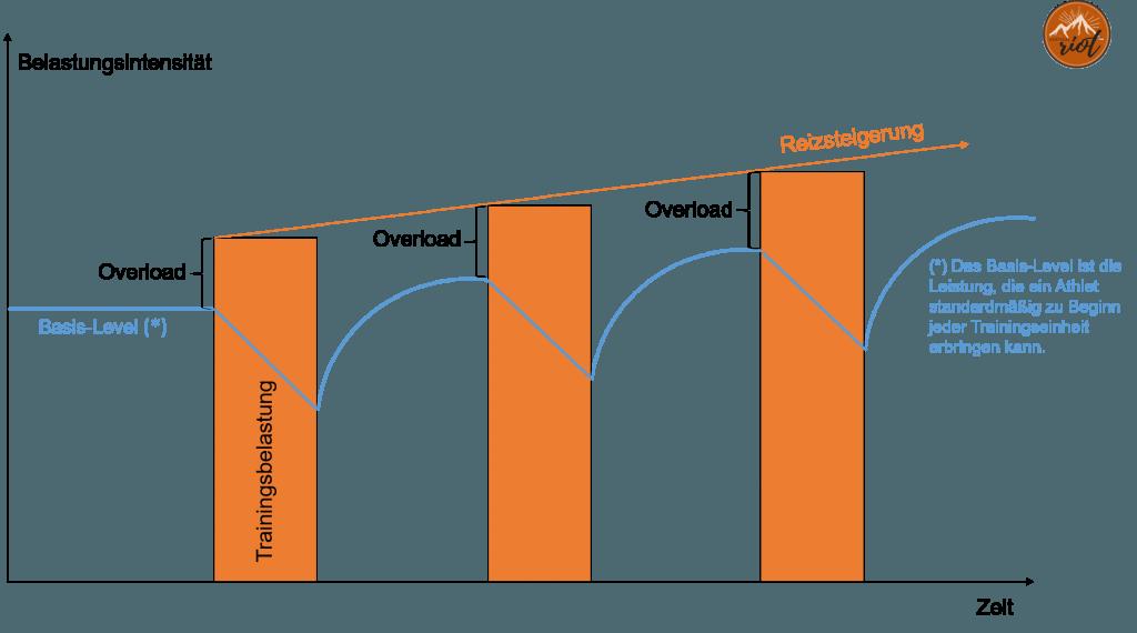 Trainingsprinzipien klettern