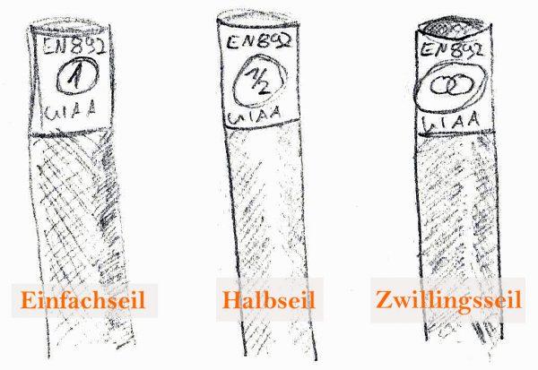 Die verschiedenen Zertifizierungen von Kletterseilen in Einfachseil, Halbseil und Zwillingsseil